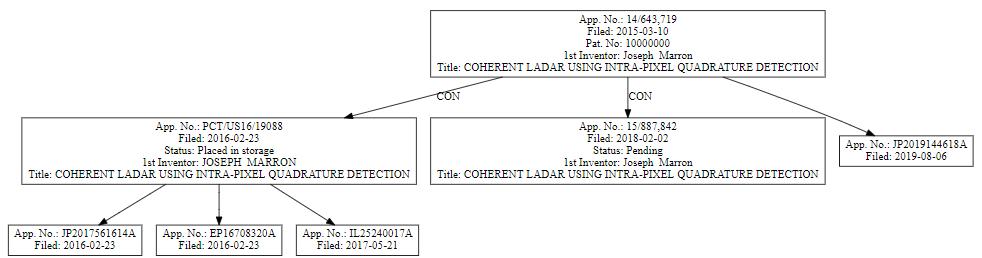 patent family tree