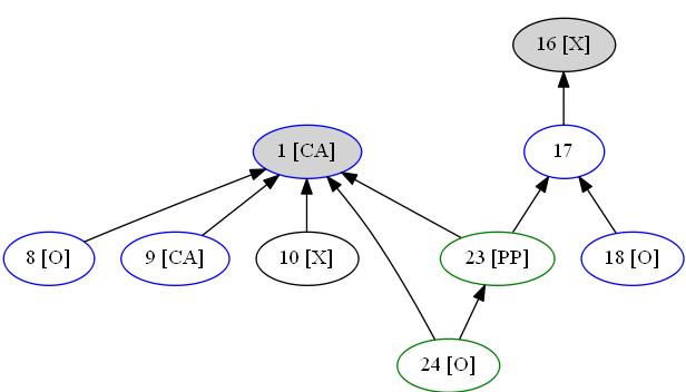 Visualizing Claim Trees